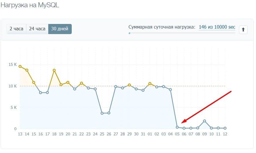 Timeweb график уменьшения нагрузки на Mysql при помощи memcache.